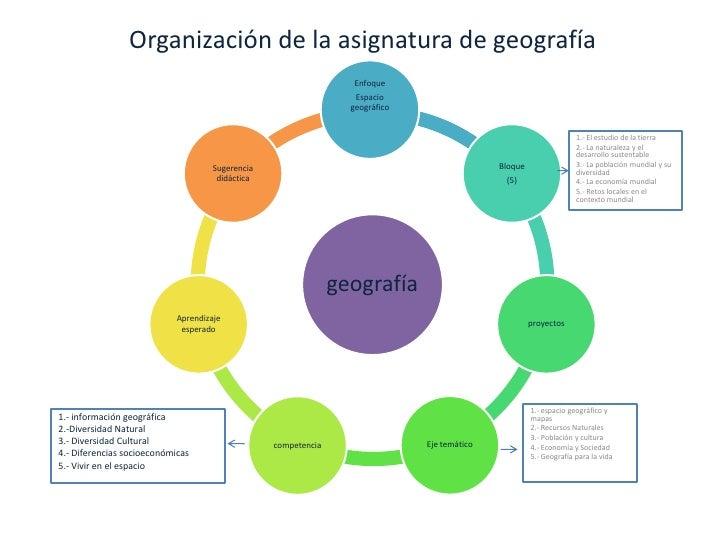 Organización de la asignatura de geografía<br />1.- El estudio de la tierra<br />2.- La naturaleza y el desarrollo sustent...