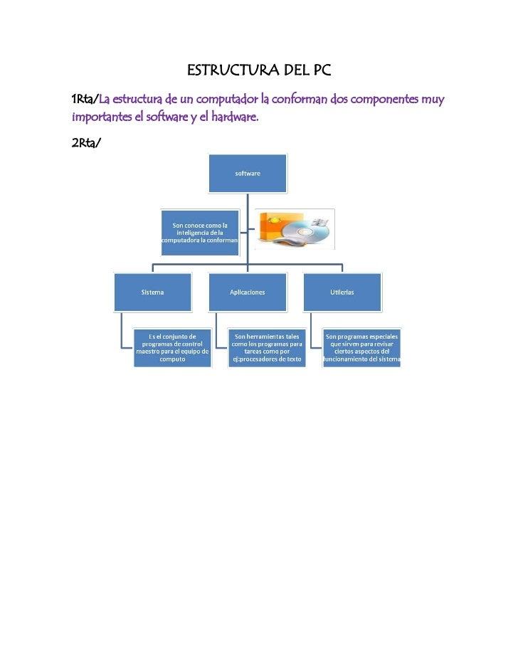 ESTRUCTURA DEL PC<br />1Rta/La estructura de un computador la conforman dos componentes muy importantes el software y el h...