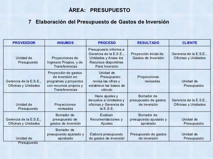 Elaboracion de un Presupuesto Publico Presupuesto 7 Elaboraci n
