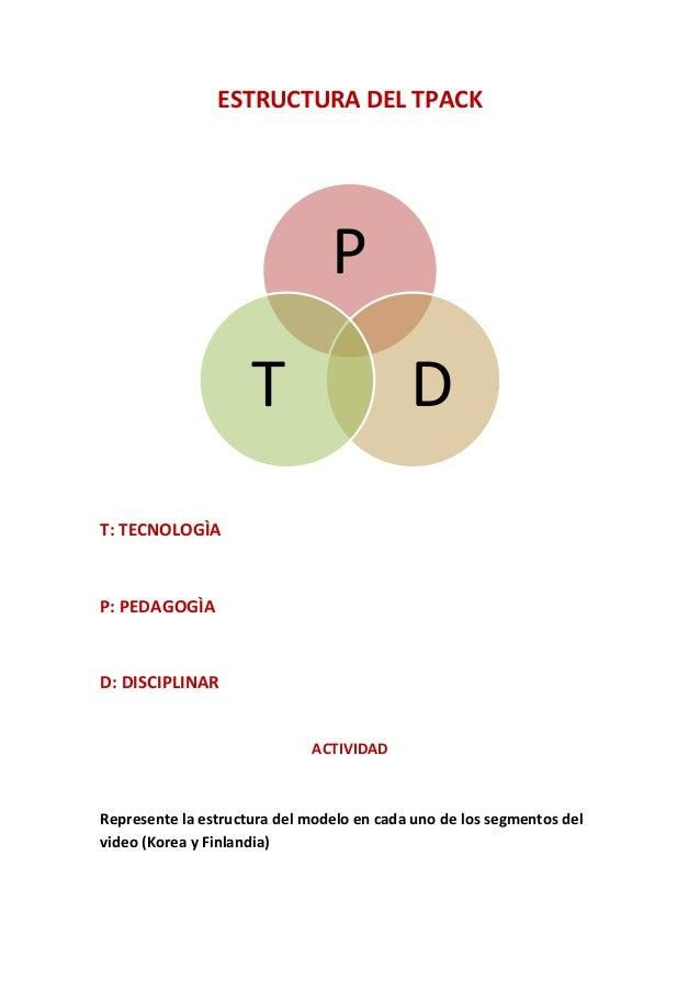 ESTRUCTURA DEL TPACK T: TECNOLOGÌA P: PEDAGOGÌA D: DISCIPLINAR ACTIVIDAD Represente la estructura del modelo en cada uno d...