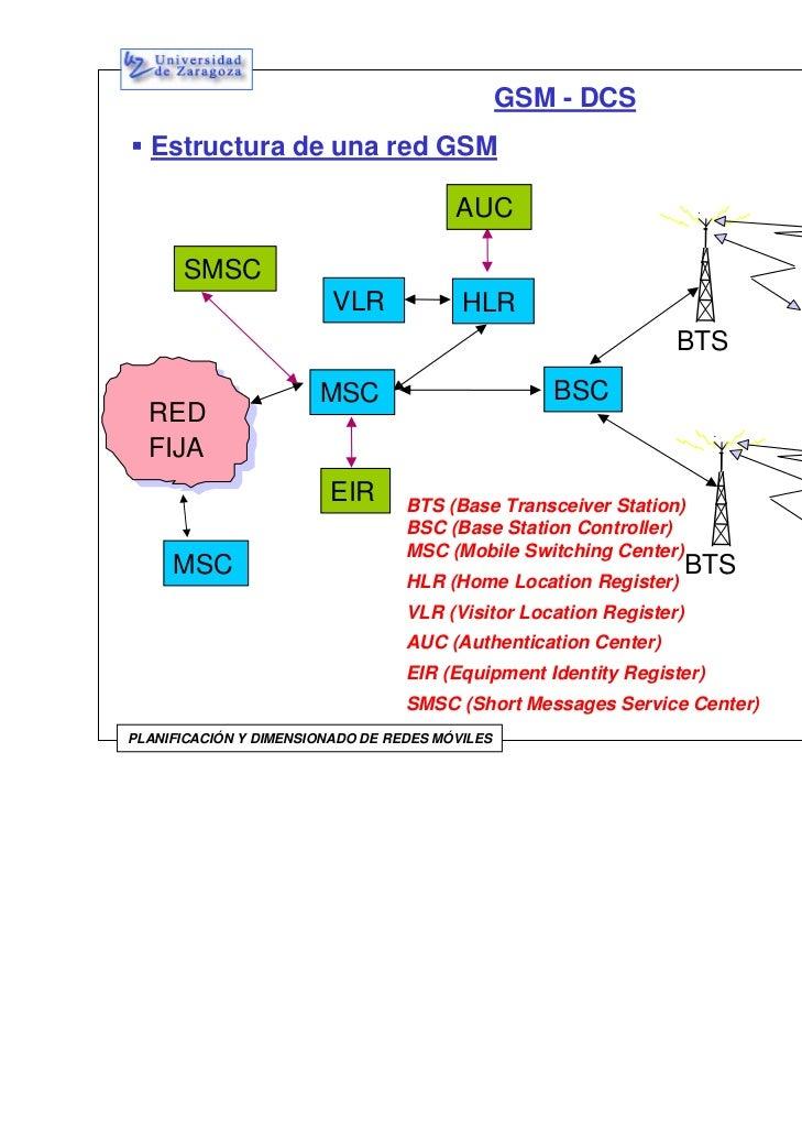 GSM - DCS  Estructura de una red GSM                                        AUC      SMSC                         VLR     ...