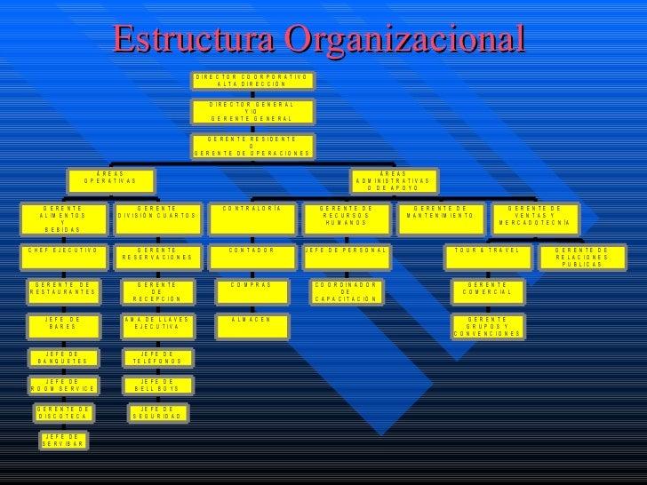Estructura hotelera for Manual de procedimientos de alimentos y bebidas de un hotel