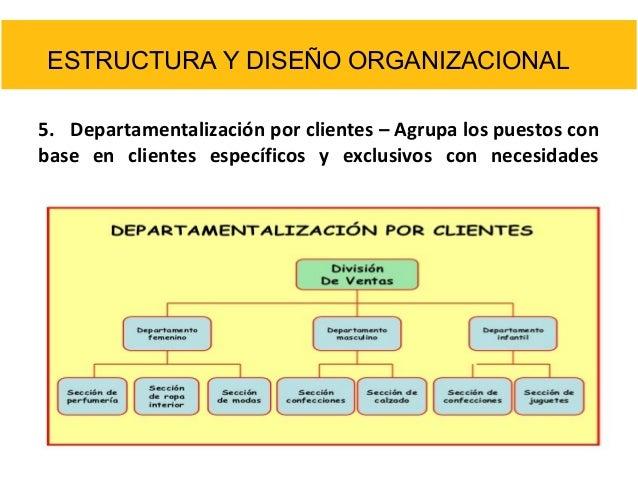 Estructura Por Clientes Por Clientes Agrupa Los