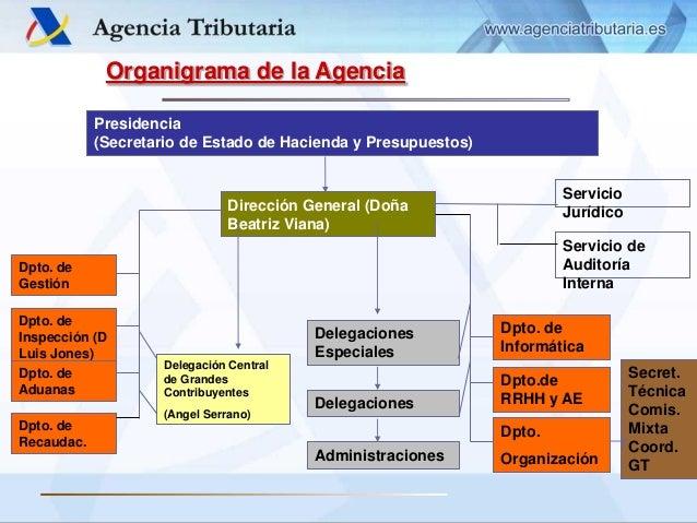 Estructura y organizaci n del sistema tributario en espa a for Oficina nacional de gestion tributaria