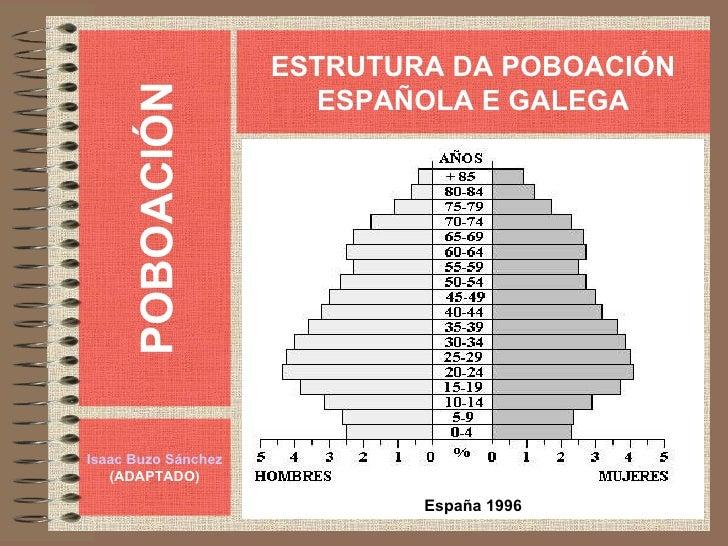 POBOACIÓN Isaac Buzo Sánchez (ADAPTADO) ESTRUTURA DA POBOACIÓN ESPAÑOLA E GALEGA España 1996