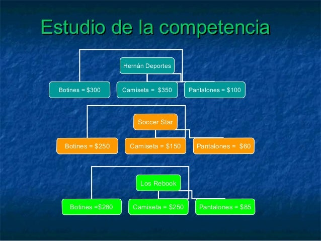 Estudio de la competenciaEstudio de la competencia Soccer Star Botines = $250 Camiseta = $150 Pantalones = $60 Hernán Depo...