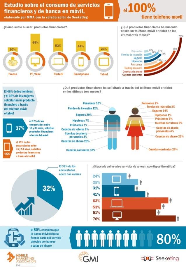 Estudio sobre el consumo de banca en móvil