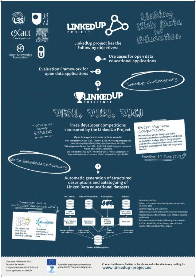 LinkedUp ESWC poster