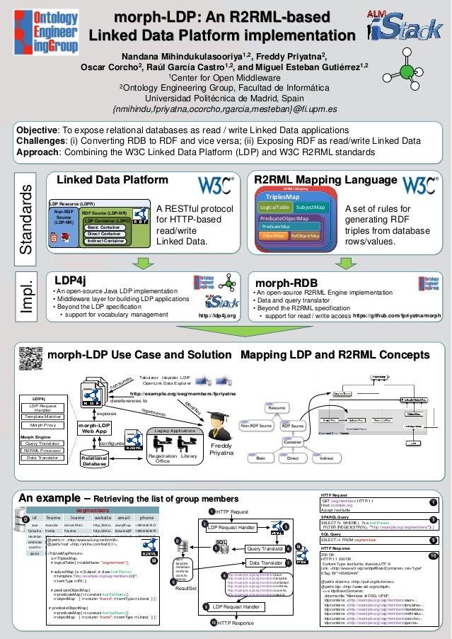 morph-LDP: An R2RML-based Linked Data Platform implementation Nandana Mihindukulasooriya1,2, Freddy Priyatna2, Oscar Corch...