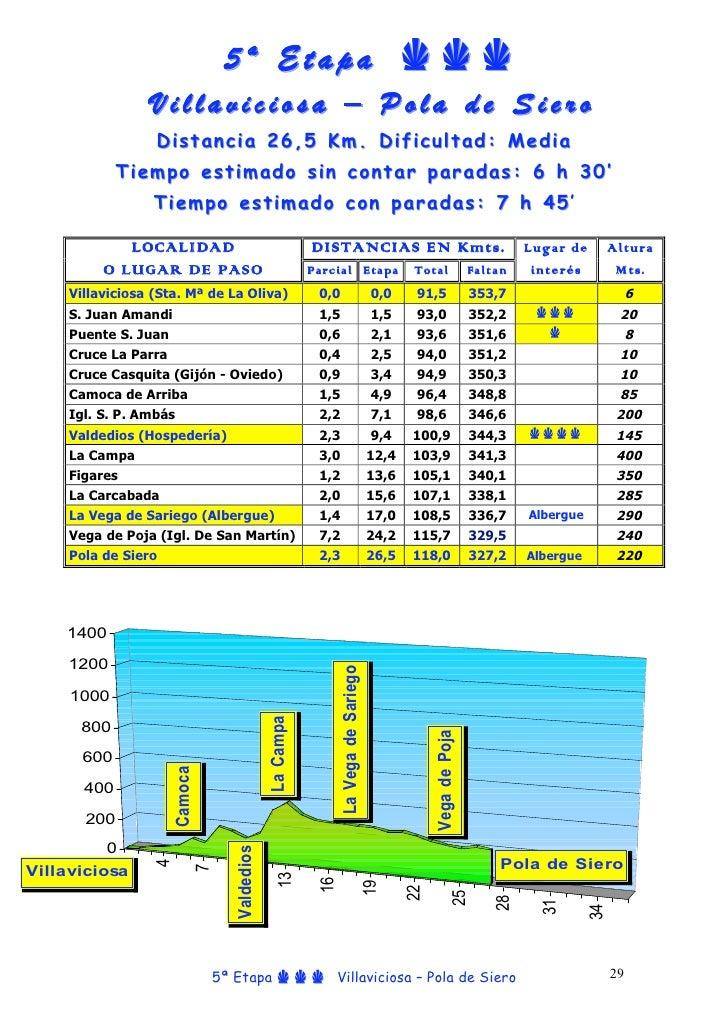 5 ª E t a p a CCC                  Villaviciosa – Pola de Siero                   Dist ancia 2 6,5 Km . Dificul tad: Media...