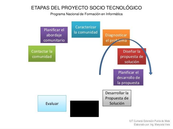 Etapas del-proyecto-socio-tecnologico-version4-0