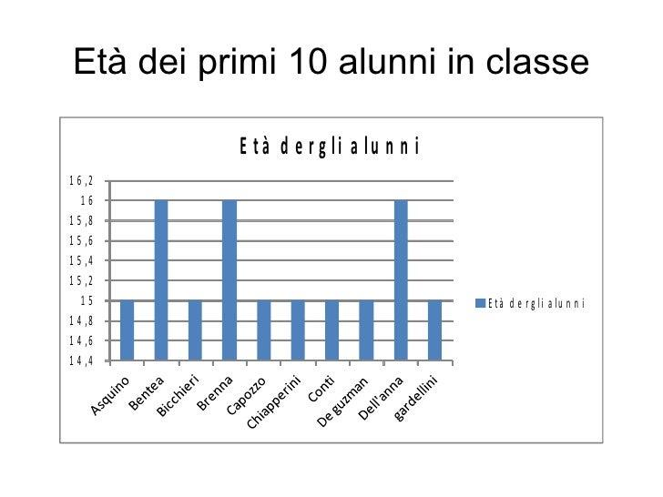 Età dei primi 10 alunni in classe          E tà d e r g li a lu n n i1 6 ,2   161 5 ,81 5 ,61 5 ,41 5 ,2   15             ...