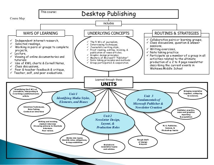 This course:<br />Desktop Publishing<br />Course Map<br />includes<br />WAYS OF LEARNING<br />ROUTINES & STRATEGIES<br />U...