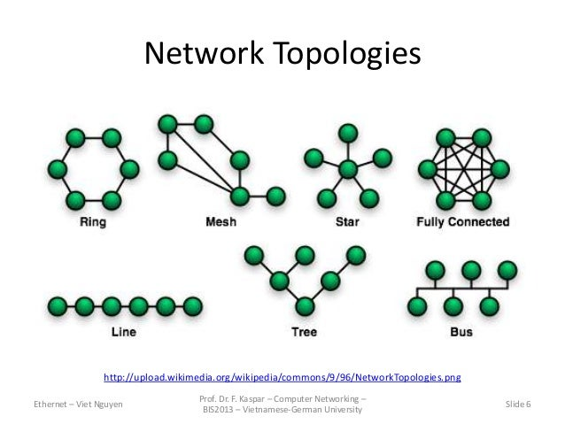 Wikipedia Network Topology Network Topologies Ethernet