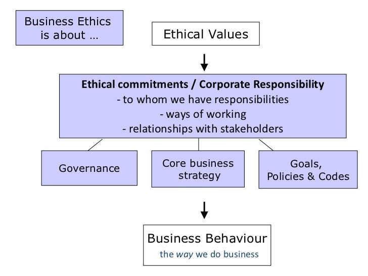 ethical values in business When asked what makes a business great, many people will think of a product,  marketing campaign, or profit margin that helps the company stand out in some.
