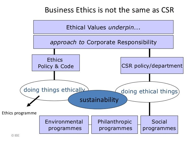structure of an ethics essay