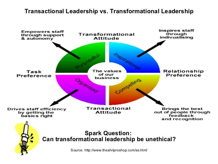 """how can a leader reshape an unethical organizational culture Can a toxic leader be ethical yes and no that harms people and the organization"""" """"controlling leadership behaviors set off a cascade unethical leadership."""