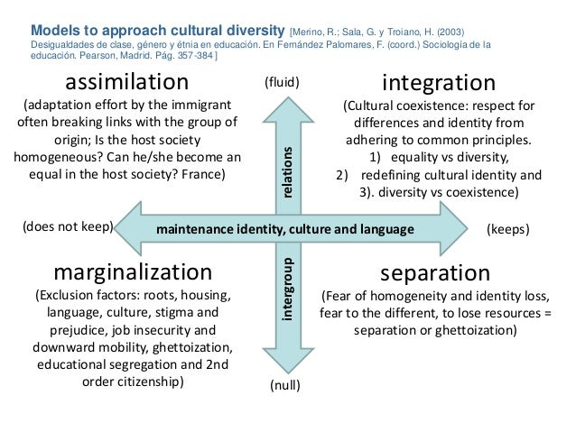 acculturation biculturism and marginalization how ethnic Migrant hispanic students speak up: linguistic and cultural perspectives on low linguistic and cultural perspectives on low academic attainment and ethnic.