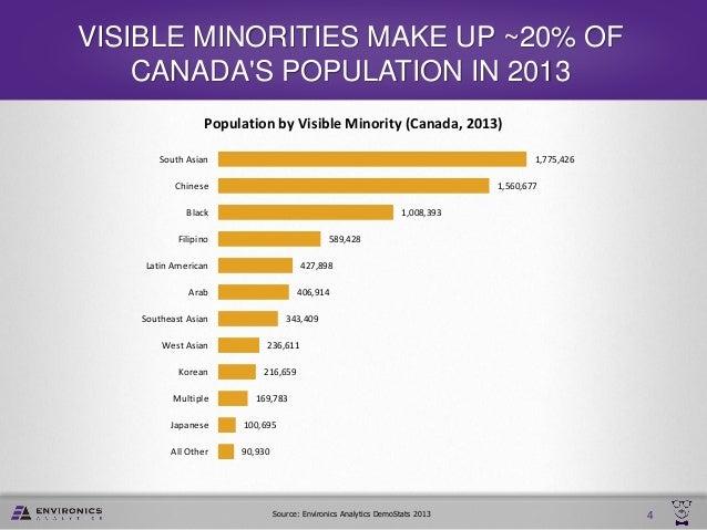Canada Ethnic Population