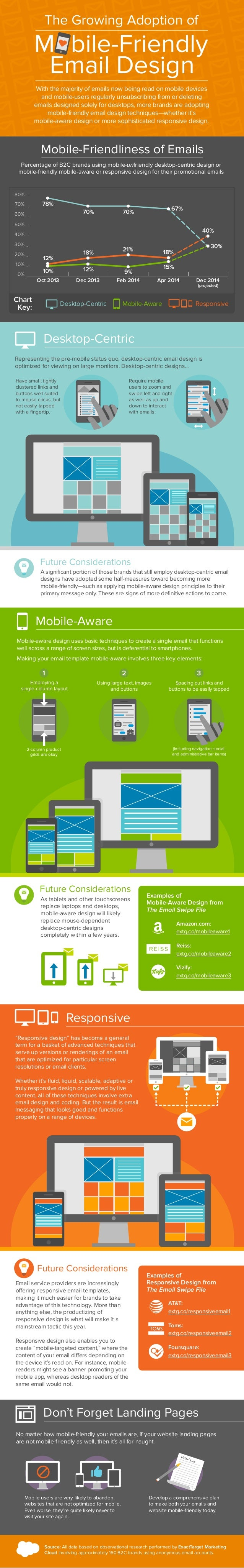 The Growing Adoption of Mobile-Friendly Email Design #Infographic