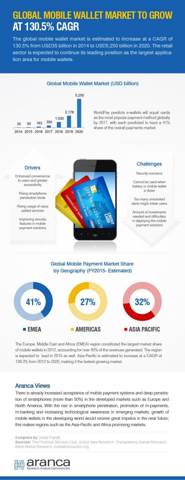 Global Mobile Wallet Market Trends, Applications, Analysis, Growth, and Forecast to 2027