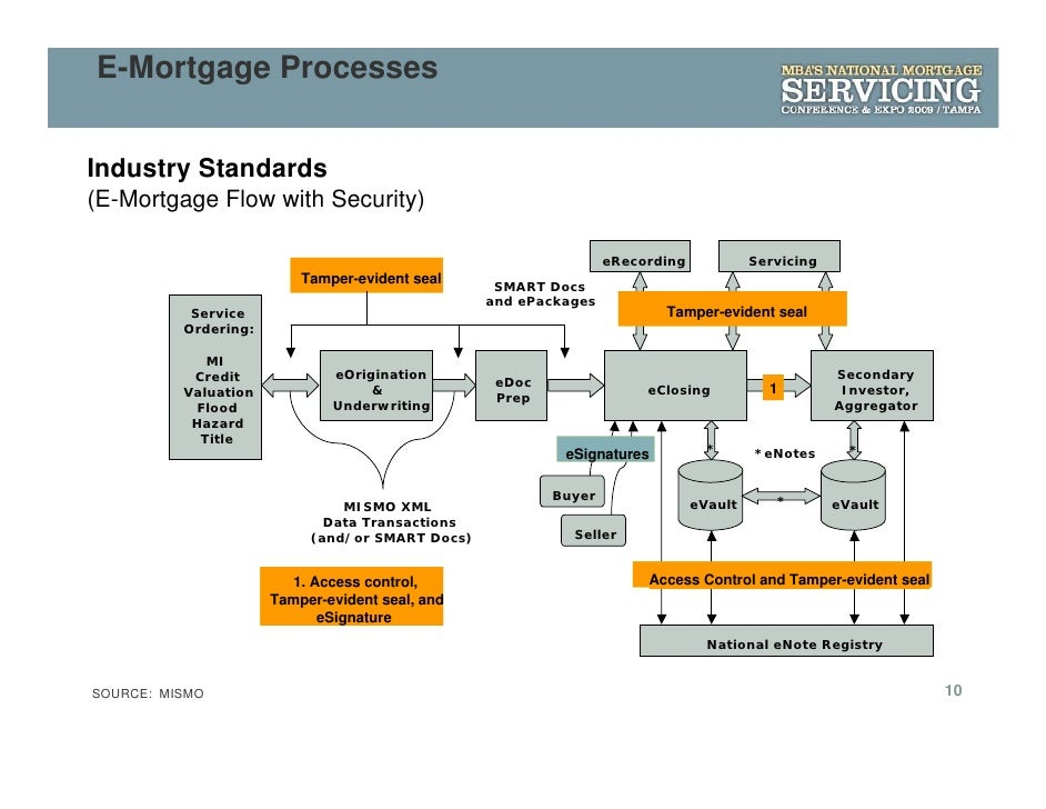 Mortgage Backed Securities Video