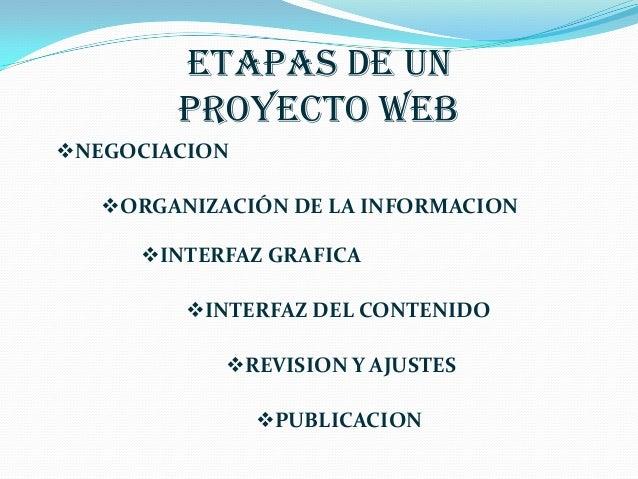 ETAPAS DE UN        PROYECTO WEBNEGOCIACION   ORGANIZACIÓN DE LA INFORMACION     INTERFAZ GRAFICA         INTERFAZ DEL...