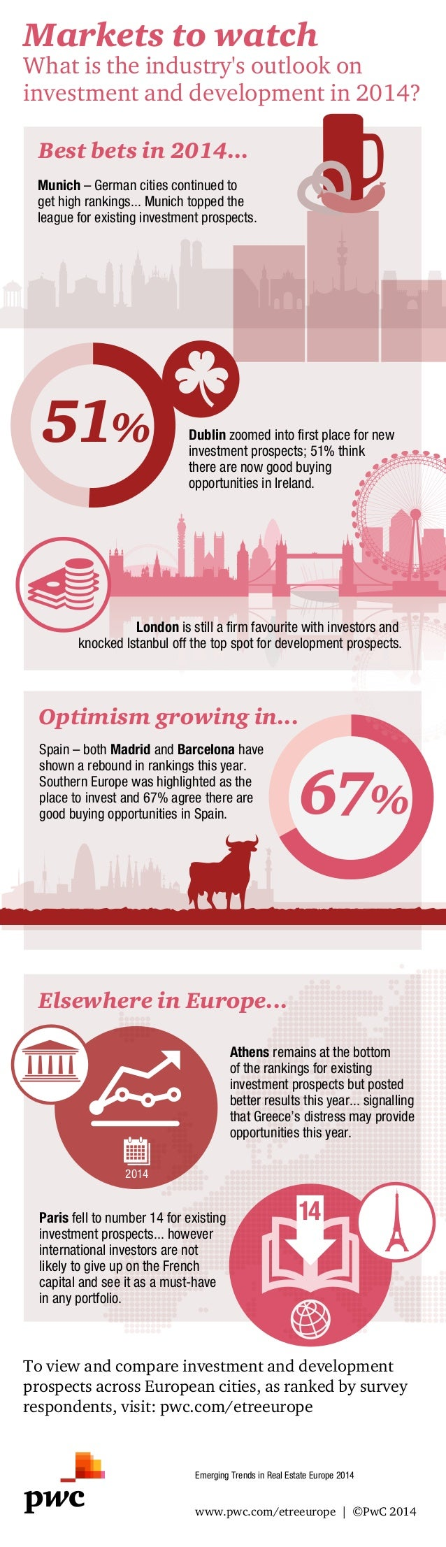 Markets to watch  What is the industry's outlook on investment and development in 2014? Best bets in 2014... Munich – Germ...