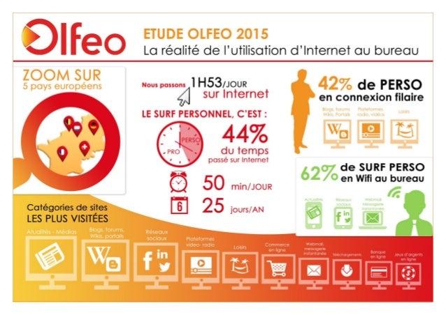 Étude Olfeo 2015 : La réalité de l'utilisation d'Internet au bureau – page : 1/15