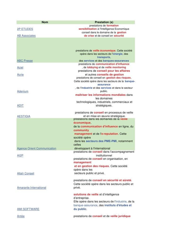 Nom                          Prestation (s)                                           prestations de formation2P ETUDES   ...