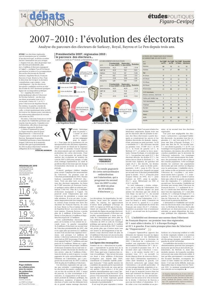 Etudes Politiques Cevipof Le Figaro