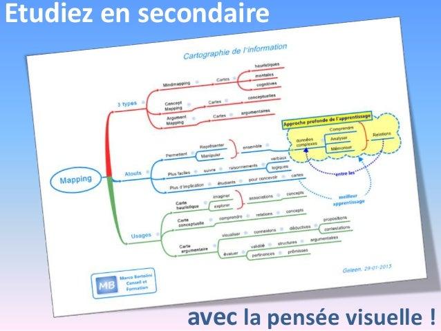 Etudiez en secondaire avec la pensee visuelle - mindmapping, carte conceptuelle, organisateurs graphiques