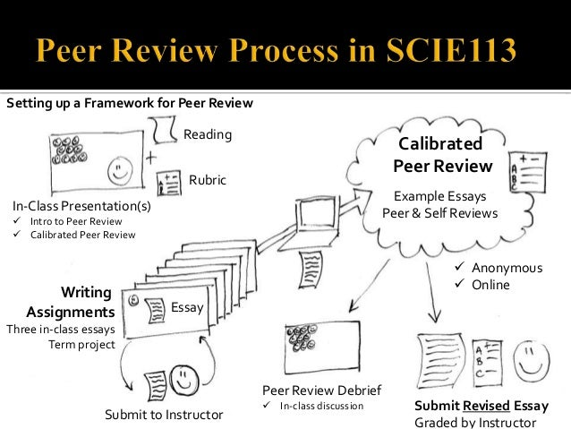 peer review of essays Official web site of the university writing program, brandeis univ, waltham, mass.