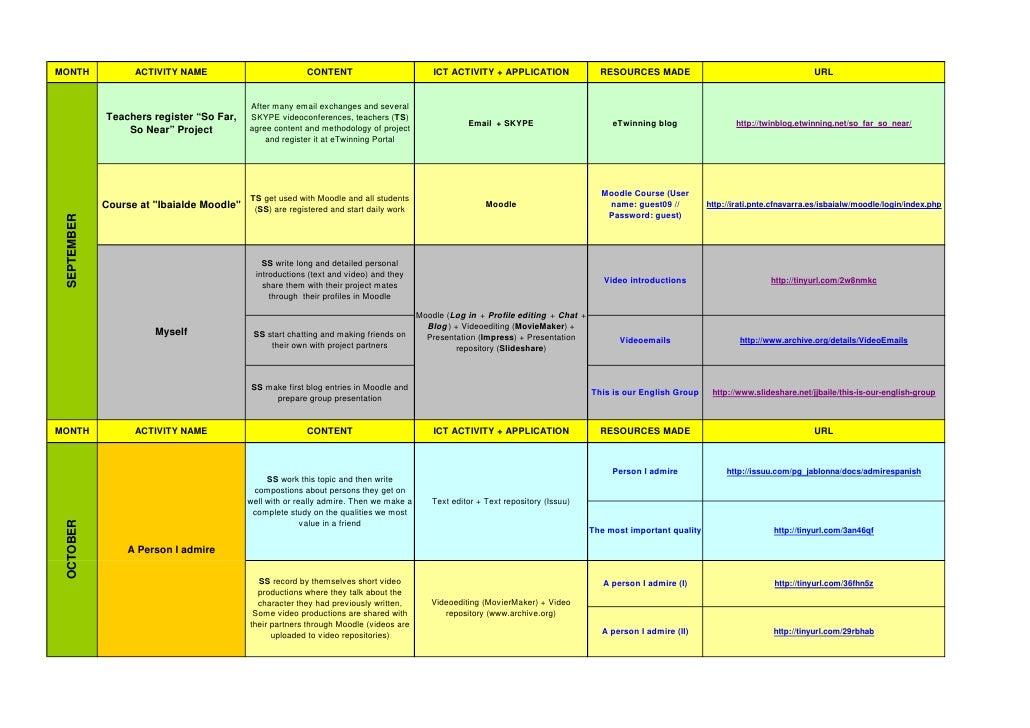 E twinning project: So Far, So Near (2009-10)