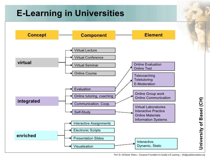 Virtual university assignments