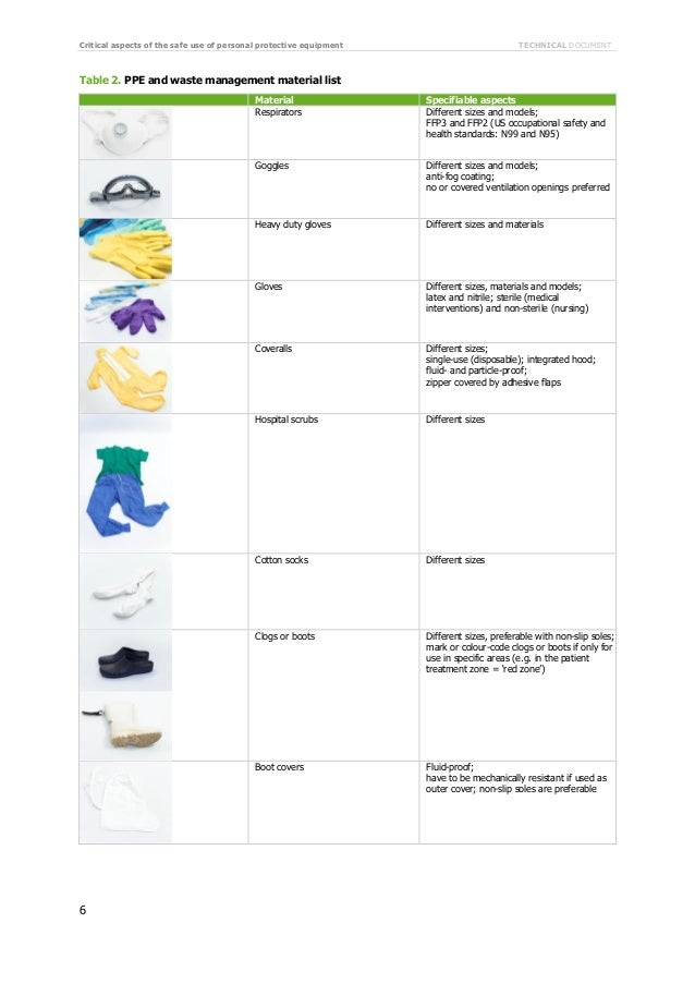 utilization pattern of personal protective equipments ppe The purpose of the personal protective equipment policies (ppe) is to protect the   methods and its use will be considered only when other means of protection.