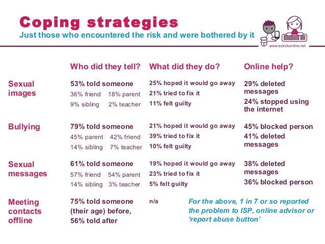 Coping Strategies For Kids Eu kids online ii safer internet forum ...