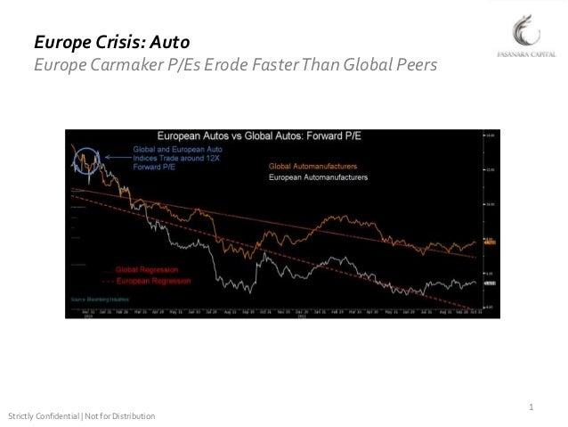 Europe Carmaker Forward P/Es Erode Faster Than Global Peers