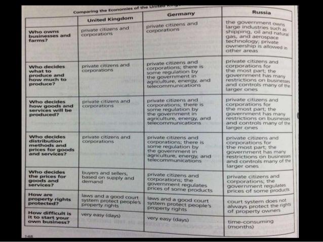 European econ answer sheet