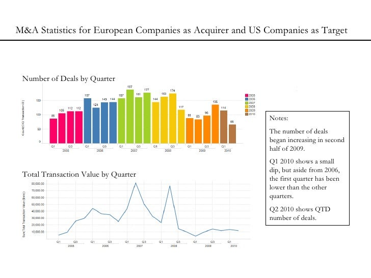Number of Deals by Quarter Total Transaction Value by Quarter M&A Statistics for European Companies as Acquirer and US Com...