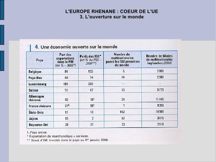 L'EUROPE RHENANE : COEUR DE L'UE 3. L'ouverture sur le monde