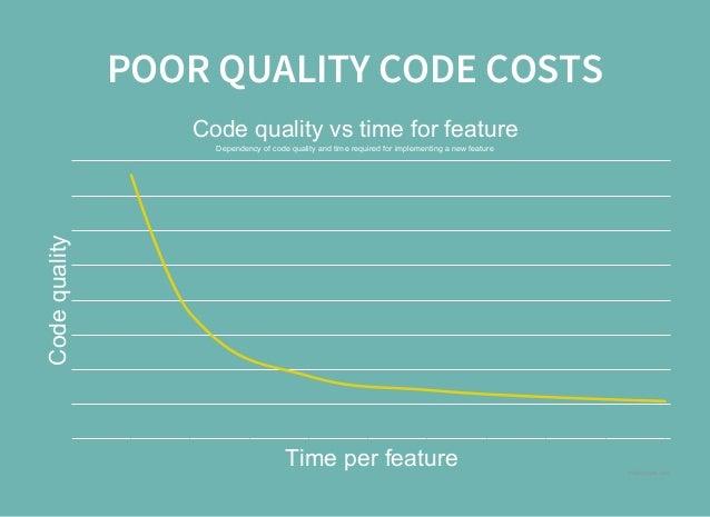 Writing code vs Writing?