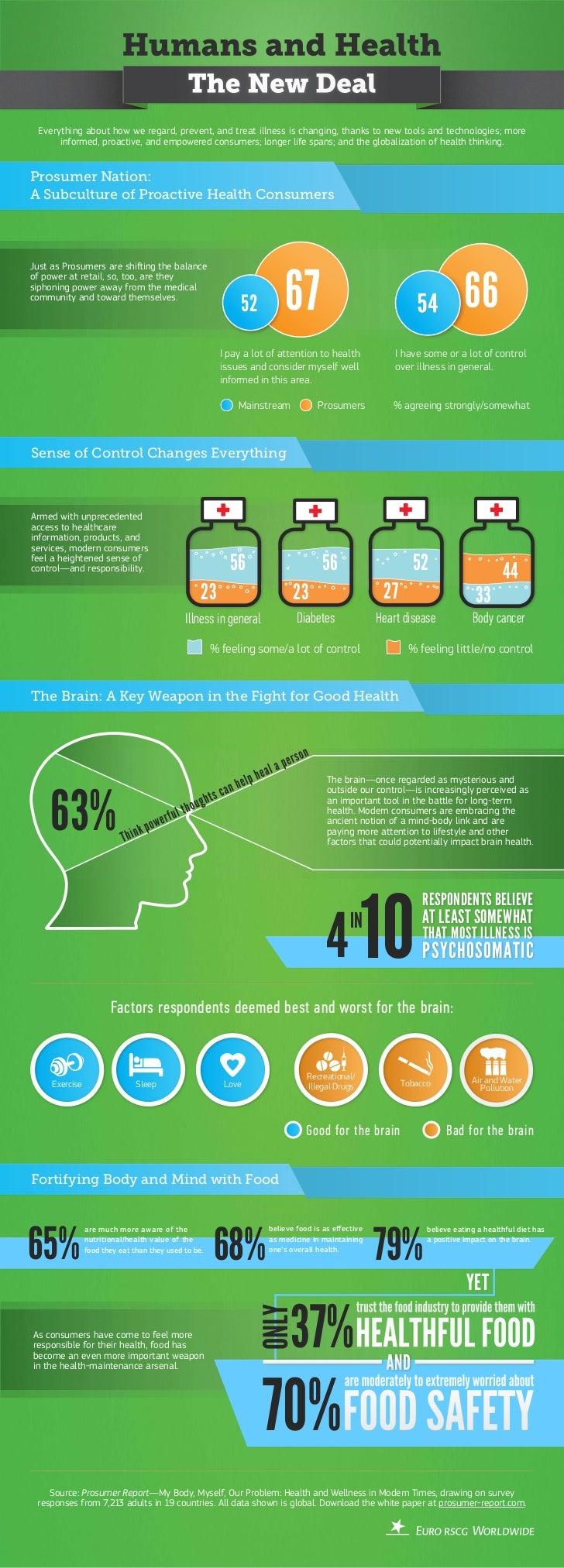 Euro RSCG Prosumer Report Health and Wellness digital infographic