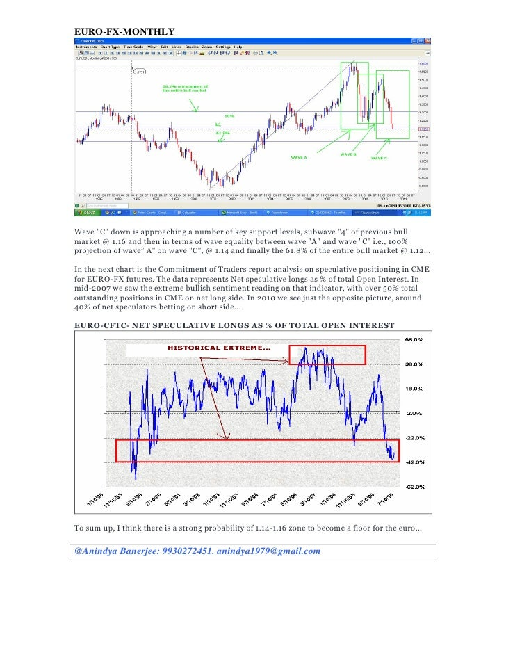 """EURO-FX-MONTHLY     Wave """"C"""" down is approaching a number of key support levels, subwave """"4"""" of previous bull market @ 1.1..."""