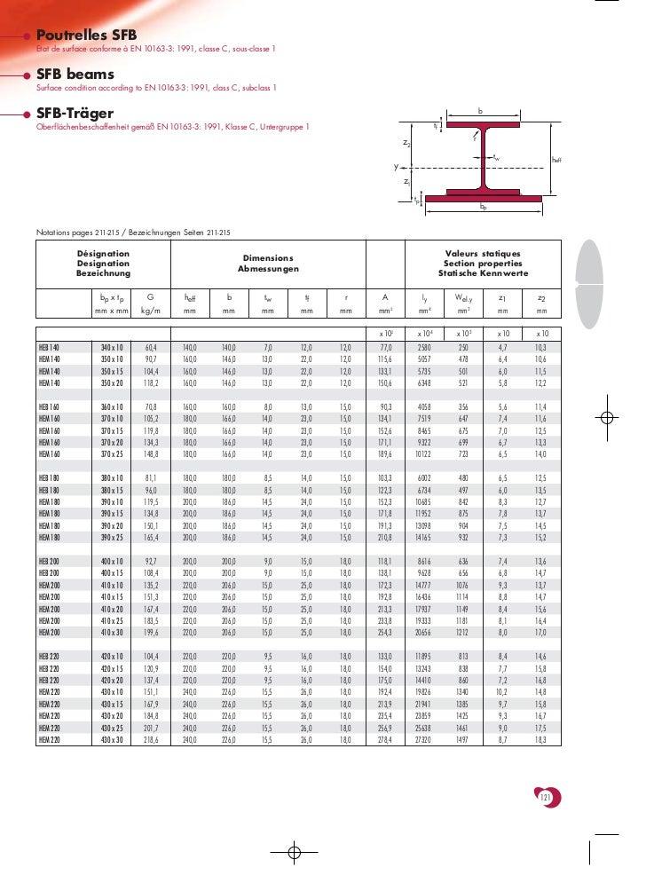 Poutrelles SFBEtat de surface conforme à EN 10163-3: 1991, classe C, sous-classe 1SFB beamsSurface condition according to ...