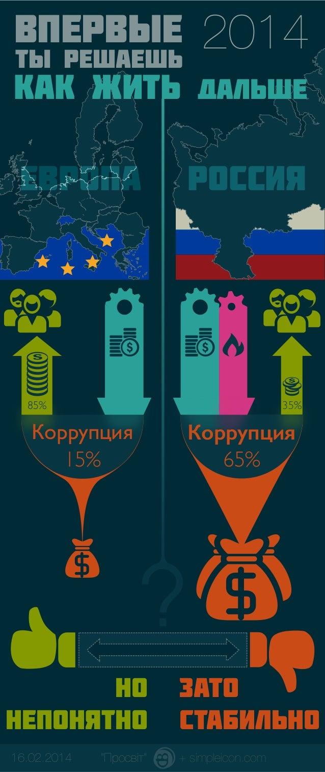 2014  ВПЕРВЫЕ  ТЫ РЕШАЕШЬ  КАК ЖИТЬ ДАЛЬШЕ Европа  Россия  85%  35%  Коррупция 15%  Коррупция 65%  ? НО НЕПОНЯТНО 16.02.20...