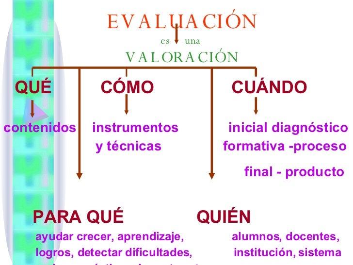EVALUACIÓN es  una  VALORACIÓN QUÉ  CÓMO  CUÁNDO   contenidos  instrumentos  inicial diagnóstico y técnicas  formativa -pr...