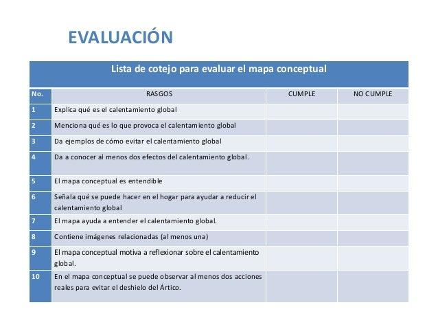 EVALUACIÓN Lista de cotejo para evaluar el mapa conceptual No.  RASGOS  1  Explica qué es el calentamiento global  2  Menc...