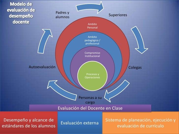 Modelo de evaluación de desempeño docente<br />Evaluación del Docente en Clase<br />Sistema de planeación, ejecución y eva...