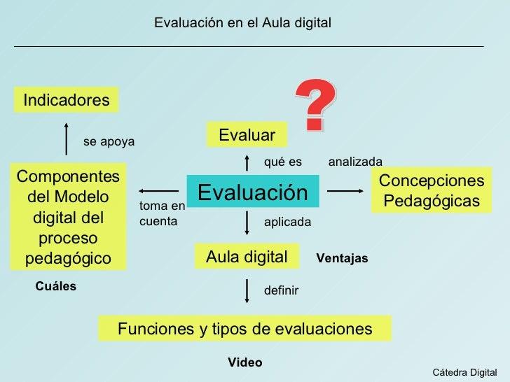 Evaluación en el Aula digital Evaluación Evaluar qué es aplicada Aula digital toma en cuenta Componentes del Modelo digita...